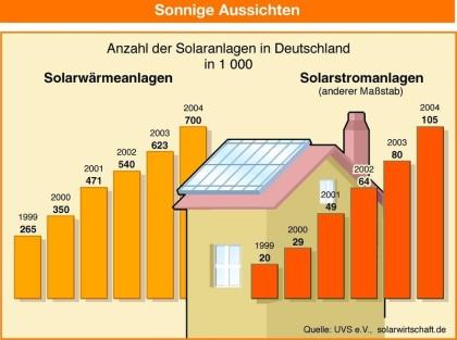bisolar energiekonzepte gmbh solarthermie. Black Bedroom Furniture Sets. Home Design Ideas